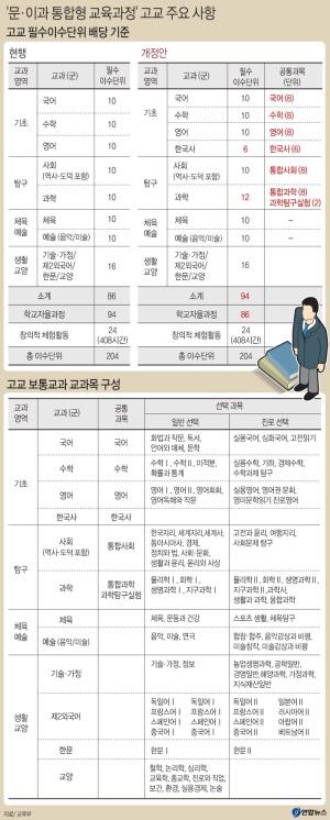 문이과통합형교육과정_고교필수이수단위.jpg